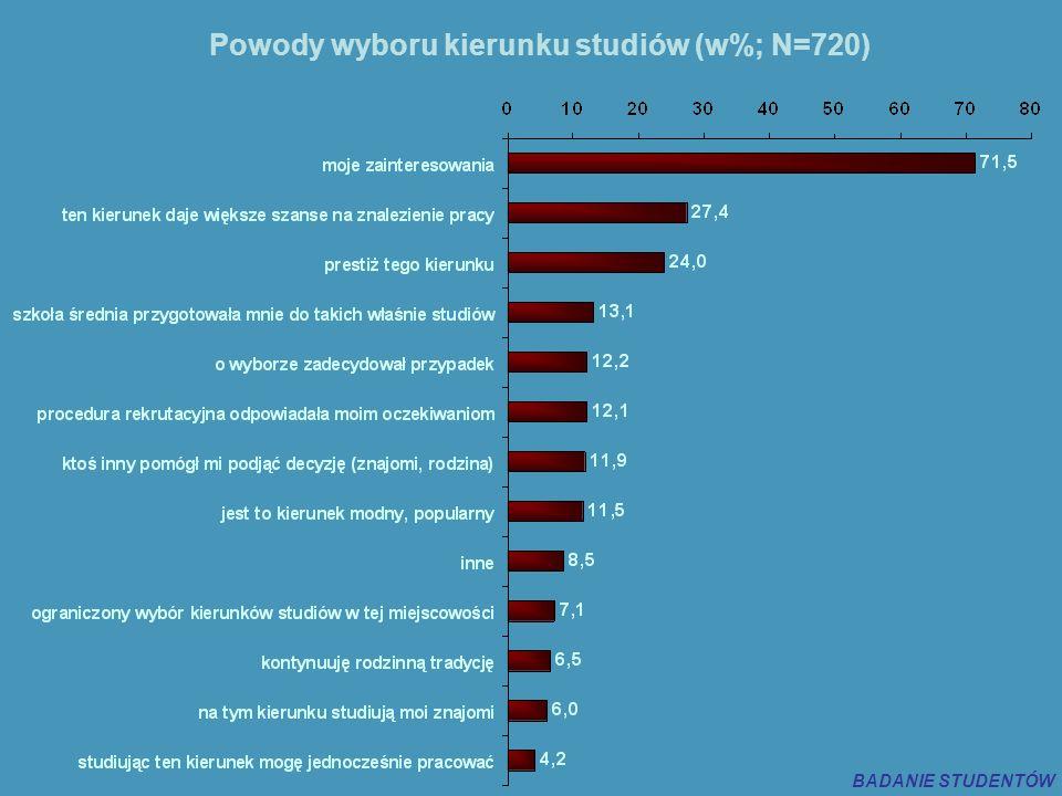 Powody wyboru kierunku studiów (w%; N=720) BADANIE STUDENTÓW