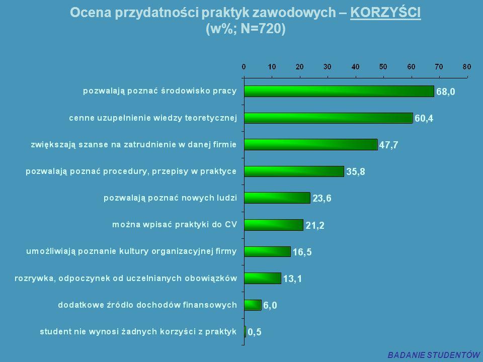 Ocena przydatności praktyk zawodowych – KORZYŚCI (w%; N=720) BADANIE STUDENTÓW