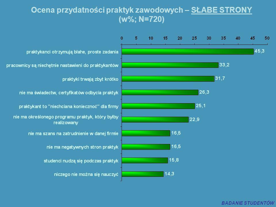 Ocena przydatności praktyk zawodowych – SŁABE STRONY (w%; N=720) BADANIE STUDENTÓW