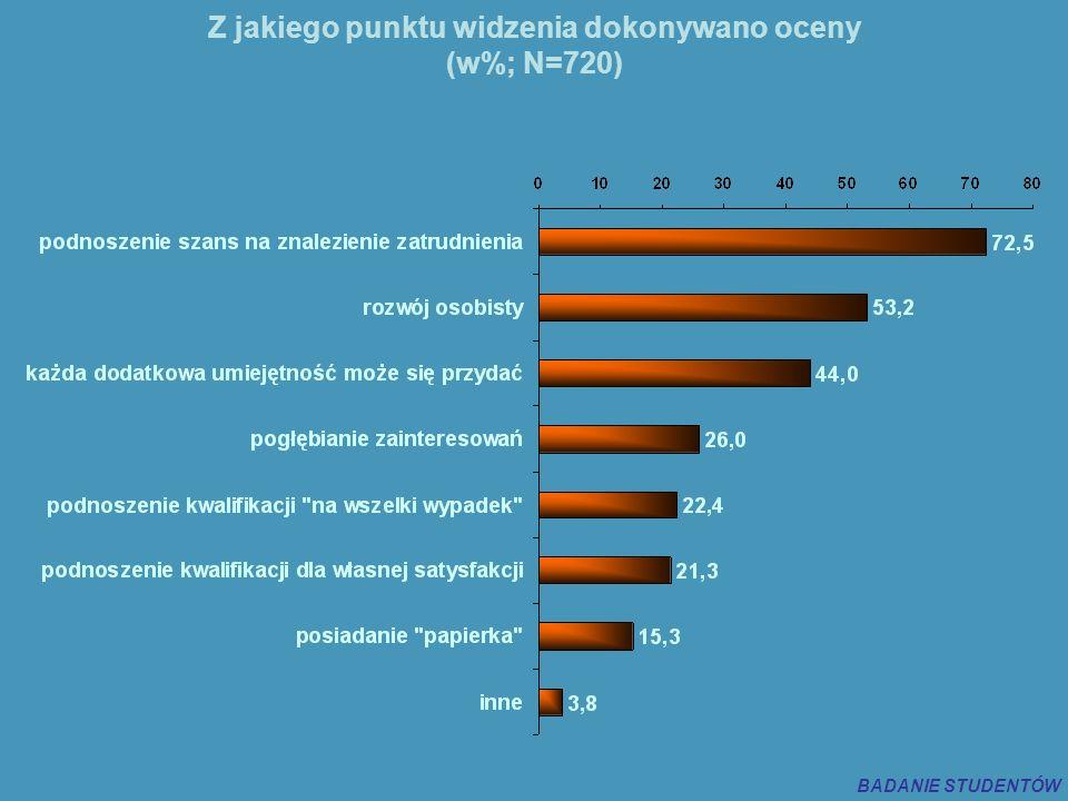 Z jakiego punktu widzenia dokonywano oceny (w%; N=720) BADANIE STUDENTÓW