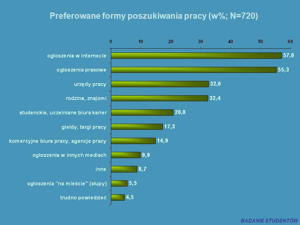 Preferowane formy poszukiwania pracy (w%; N=720) BADANIE STUDENTÓW
