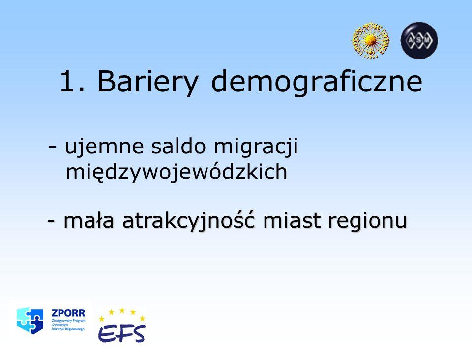 1. Bariery demograficzne - ujemne saldo migracji międzywojewódzkich - mała atrakcyjność miast regionu