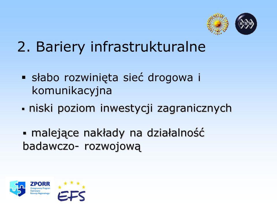 2. Bariery infrastrukturalne słabo rozwinięta sieć drogowa i komunikacyjna niski poziom inwestycji zagranicznych niski poziom inwestycji zagranicznych