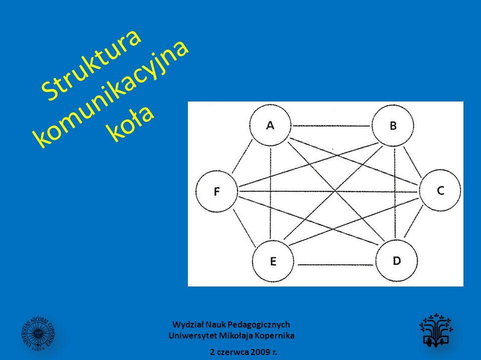 Struktura komunikacyjna koła 2 czerwca 2009 r. Wydział Nauk Pedagogicznych Uniwersytet Mikołaja Kopernika