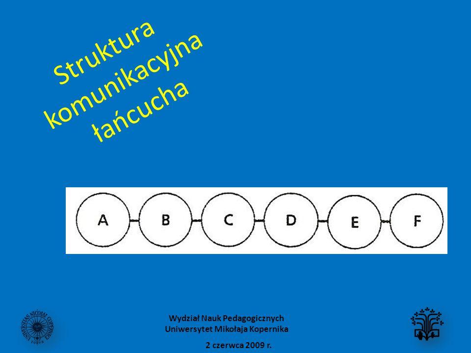 Struktura komunikacyjna łańcucha 2 czerwca 2009 r. Wydział Nauk Pedagogicznych Uniwersytet Mikołaja Kopernika
