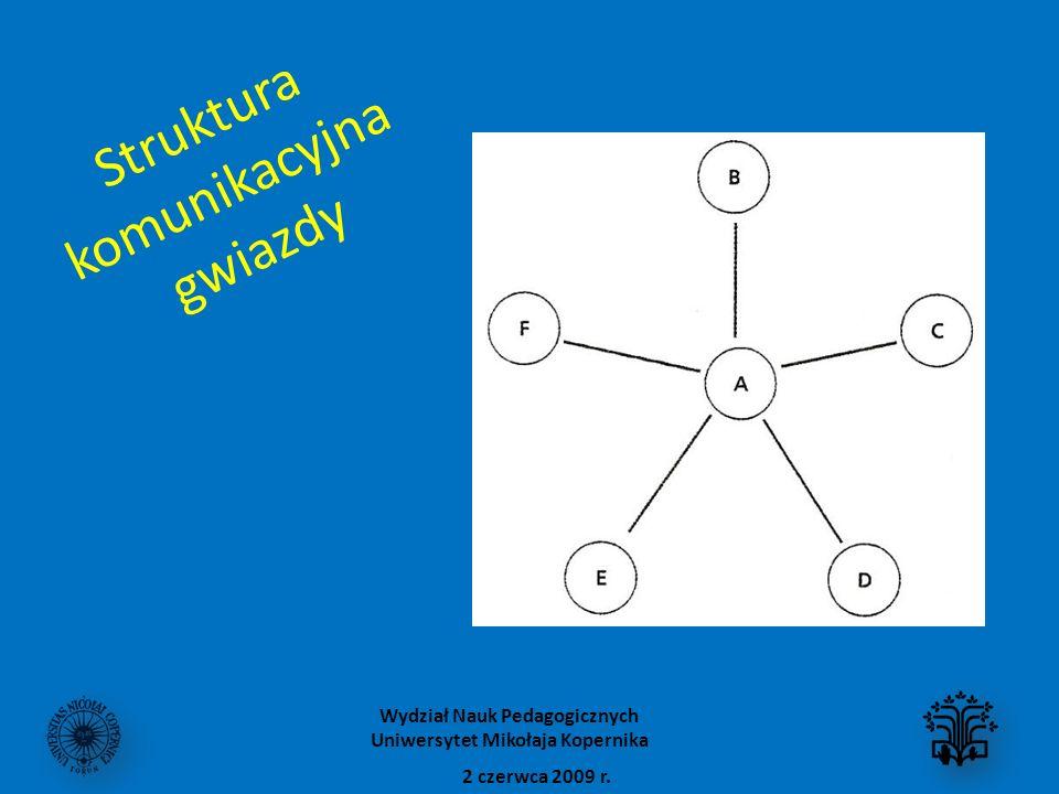 Struktura komunikacyjna gwiazdy 2 czerwca 2009 r. Wydział Nauk Pedagogicznych Uniwersytet Mikołaja Kopernika