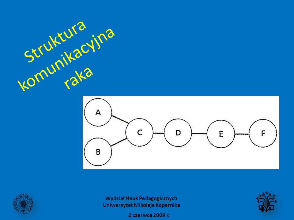 Struktura komunikacyjna raka 2 czerwca 2009 r. Wydział Nauk Pedagogicznych Uniwersytet Mikołaja Kopernika