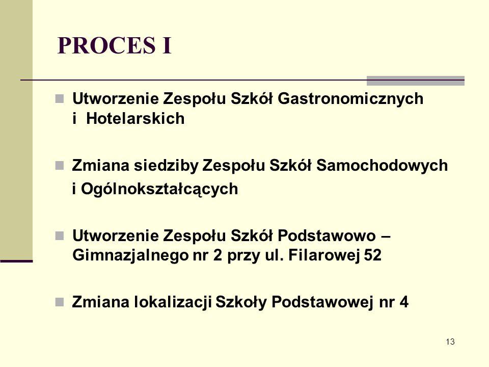 PROCES I Utworzenie Zespołu Szkół Gastronomicznych i Hotelarskich Zmiana siedziby Zespołu Szkół Samochodowych i Ogólnokształcących Utworzenie Zespołu