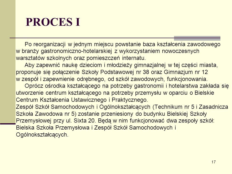 PROCES I Po reorganizacji w jednym miejscu powstanie baza kształcenia zawodowego w branży gastronomiczno-hotelarskiej z wykorzystaniem nowoczesnych wa