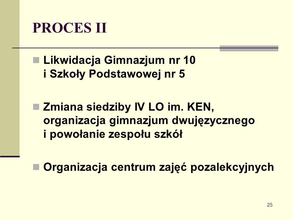 PROCES II Likwidacja Gimnazjum nr 10 i Szkoły Podstawowej nr 5 Zmiana siedziby IV LO im. KEN, organizacja gimnazjum dwujęzycznego i powołanie zespołu
