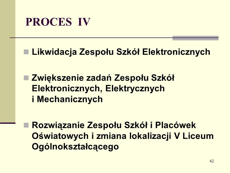 PROCES IV Likwidacja Zespołu Szkół Elektronicznych Zwiększenie zadań Zespołu Szkół Elektronicznych, Elektrycznych i Mechanicznych Rozwiązanie Zespołu