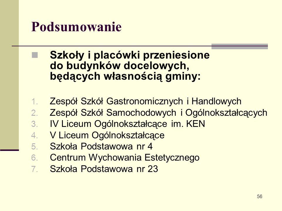 Podsumowanie Szkoły i placówki przeniesione do budynków docelowych, będących własnością gminy: 1. Zespół Szkół Gastronomicznych i Handlowych 2. Zespół