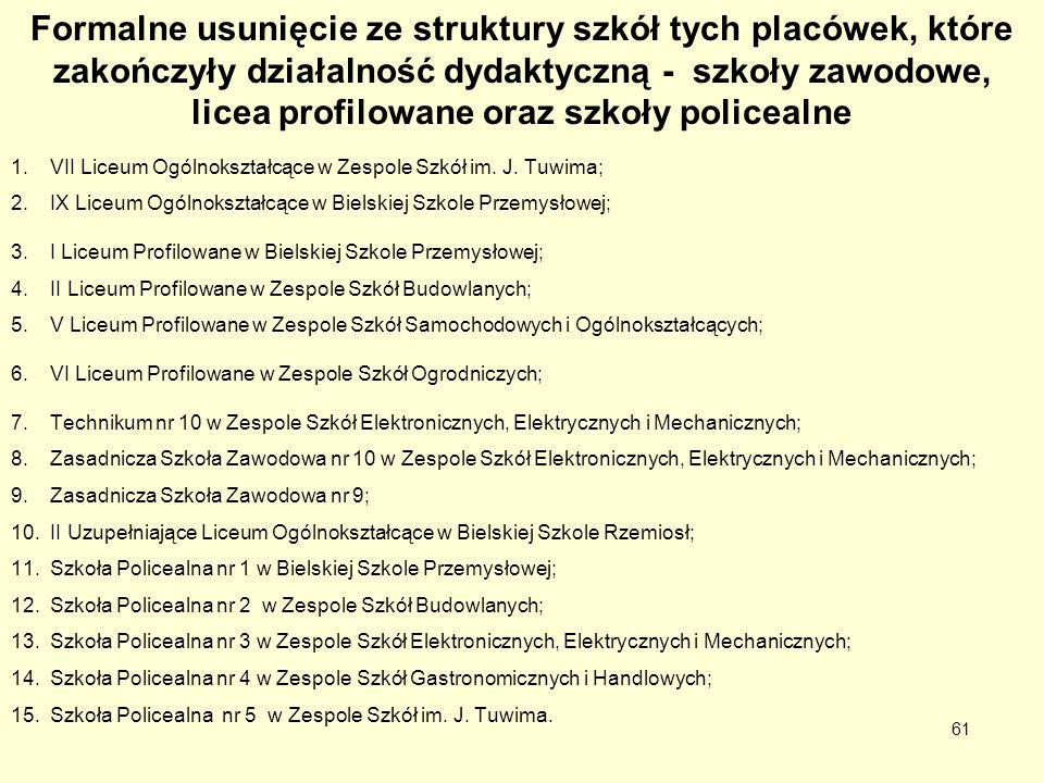 Formalne usunięcie ze struktury szkół tych placówek, które zakończyły działalność dydaktyczną - szkoły zawodowe, licea profilowane oraz szkoły policea