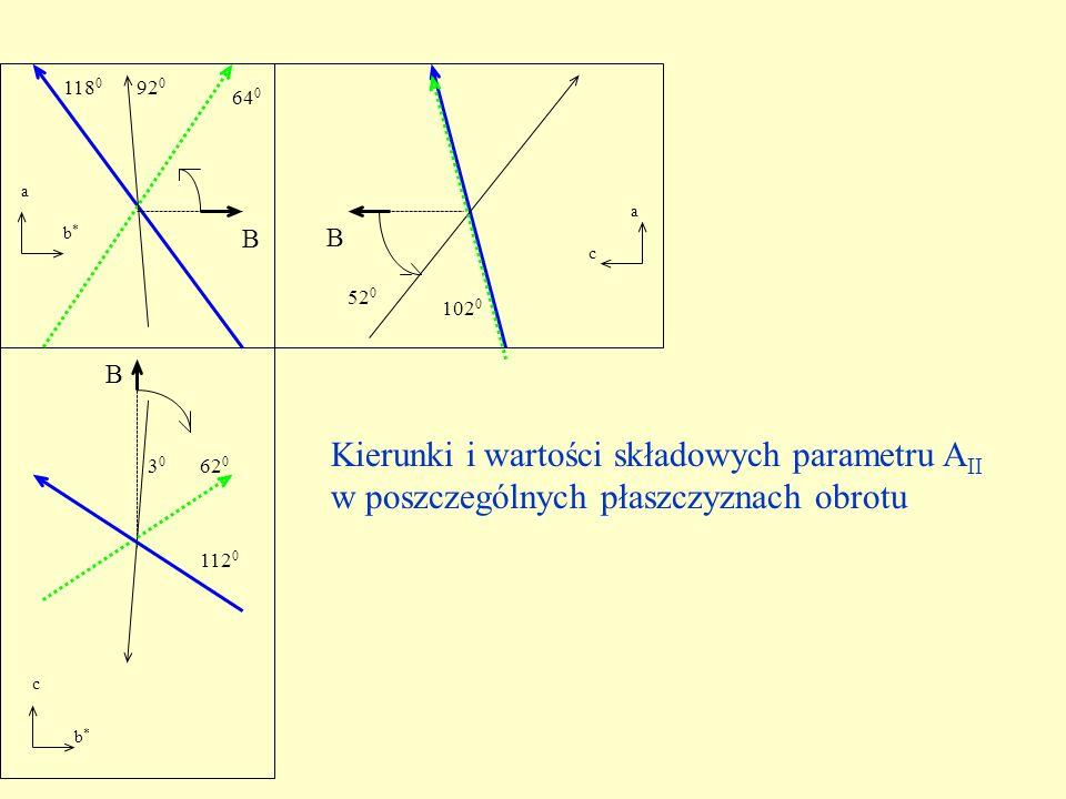 62 0 112 0 a b*b* B B B a b*b* c c 3030 64 0 92 0 118 0 52 0 102 0 Kierunki i wartości składowych parametru A II w poszczególnych płaszczyznach obrotu