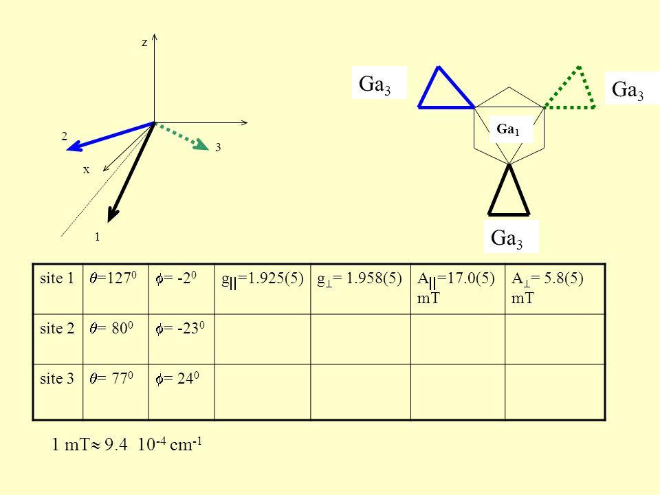 z x 1 3 2 1 mT 9.4 10 -4 cm -1 site 1 =127 0 = -2 0 g =1.925(5)g = 1.958(5)A =17.0(5) mT A = 5.8(5) mT site 2 = 80 0 = -23 0 site 3 = 77 0 = 24 0 Ga 3