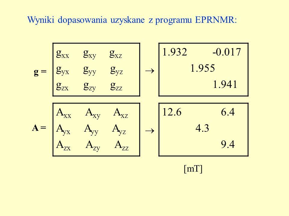 Wyniki dopasowania uzyskane z programu EPRNMR: g xx g xy g xz g yx g yy g yz g zx g zy g zz 1.932 -0.017 1.955 1.941 A xx A xy A xz A yx A yy A yz A z
