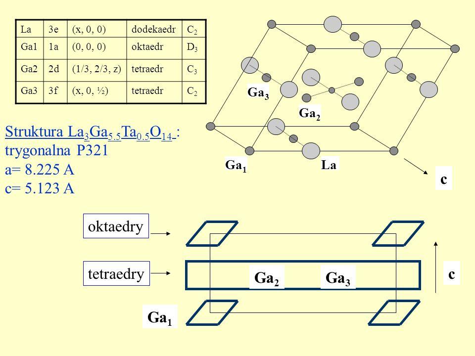 Wyniki dopasowania uzyskane z programu EPRNMR: g xx g xy g xz g yx g yy g yz g zx g zy g zz 1.932 -0.017 1.955 1.941 A xx A xy A xz A yx A yy A yz A zx A zy A zz 12.6 6.4 4.3 9.4 g = A = [mT]