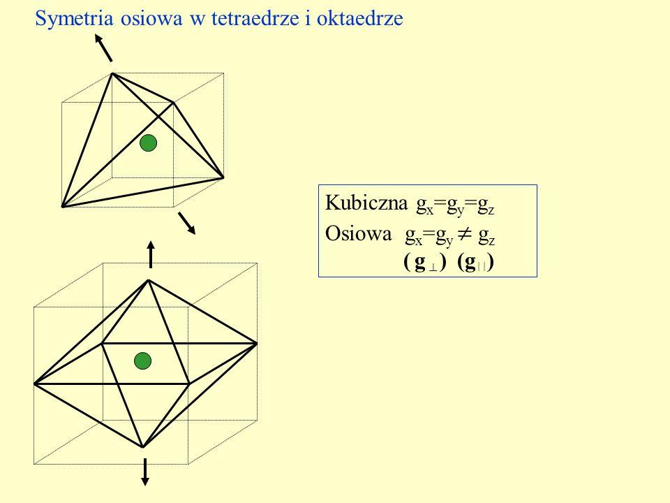 Zależność kątowa położenia linii EPR dla symetrii osiowej, bez rozszczepienia zeropolowego: h m (A r 2 g r 2 cos 2 + A p 2 g p 2 sin 2 ) 1/2 B r (,m) = ________________________________ _ ______________________________________________ +...