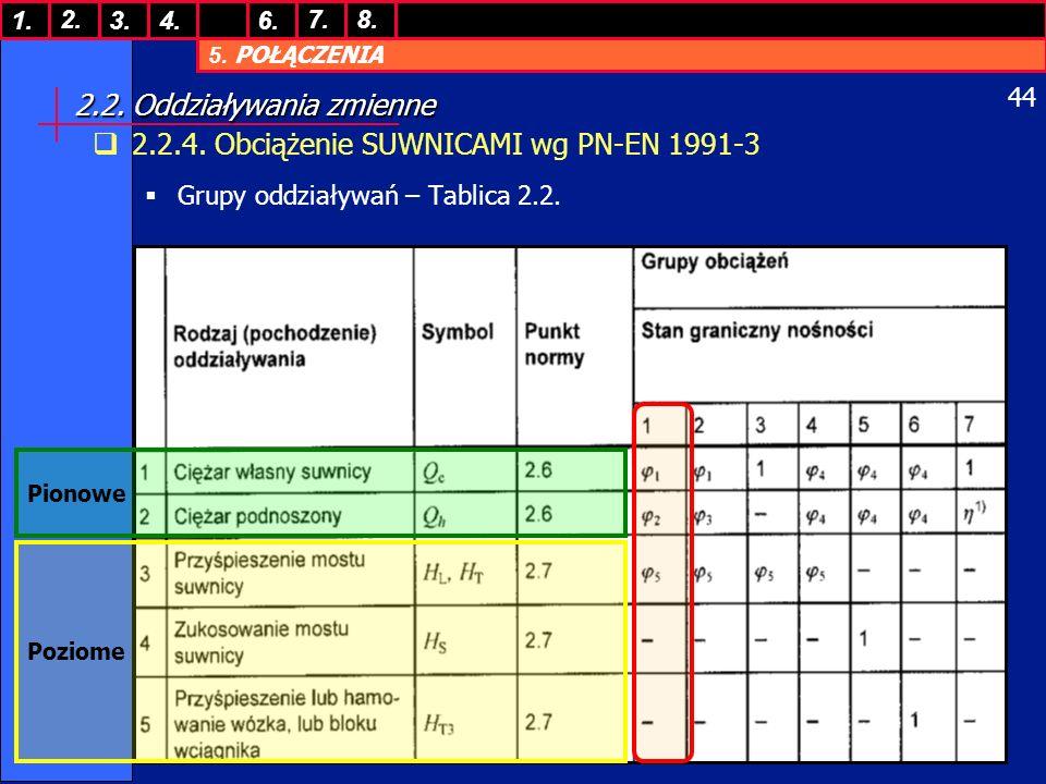 5. POŁĄCZENIA 1. 7. 3.4.6. 8.2. 44 2.2. Oddziaływania zmienne 2.2.4. Obciążenie SUWNICAMI wg PN-EN 1991-3 Grupy oddziaływań – Tablica 2.2. Pionowe Poz