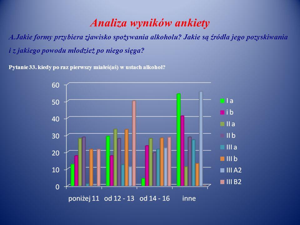 Analiza wyników ankiety A.Jakie formy przybiera zjawisko spożywania alkoholu? Jakie są źródła jego pozyskiwania i z jakiego powodu młodzież po niego s