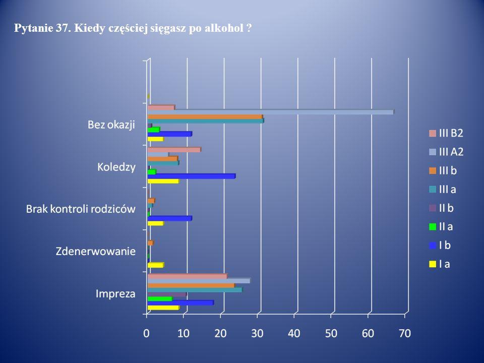 Pytanie 37. Kiedy częściej sięgasz po alkohol ?