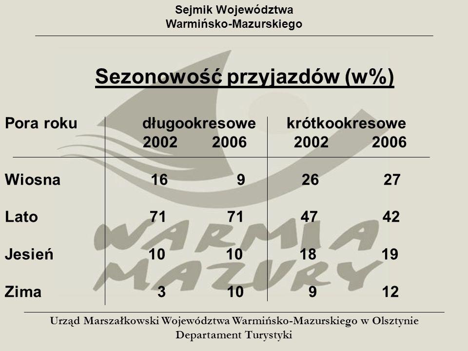 Sejmik Województwa Warmińsko-Mazurskiego Liczba turystów zagranicznych (w tys.