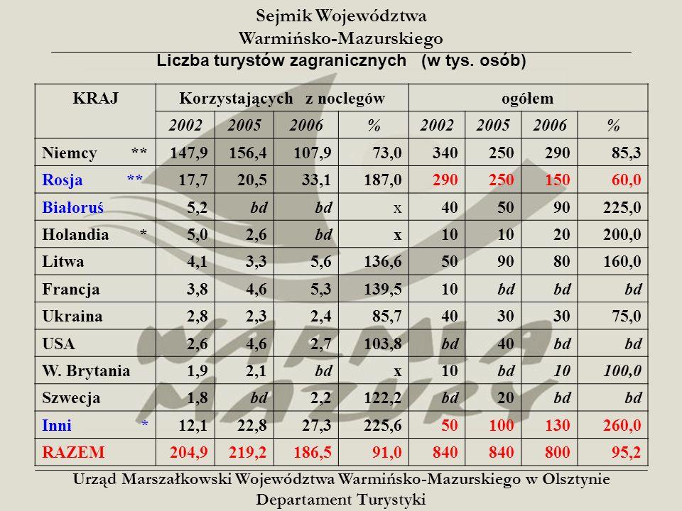Sejmik Województwa Warmińsko-Mazurskiego Liczba turystów korzystających z noclegów wg miesięcy – w tys.