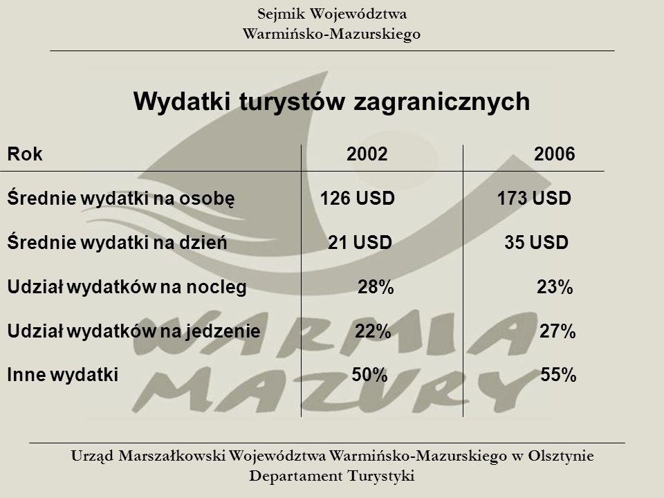 Sejmik Województwa Warmińsko-Mazurskiego Wydatki turystów zagranicznych Rok 2002 2006 Średnie wydatki na osobę 126 USD 173 USD Średnie wydatki na dzień 21 USD 35 USD Udział wydatków na nocleg 28% 23% Udział wydatków na jedzenie 22% 27% Inne wydatki 50% 55% Urząd Marszałkowski Województwa Warmińsko-Mazurskiego w Olsztynie Departament Turystyki