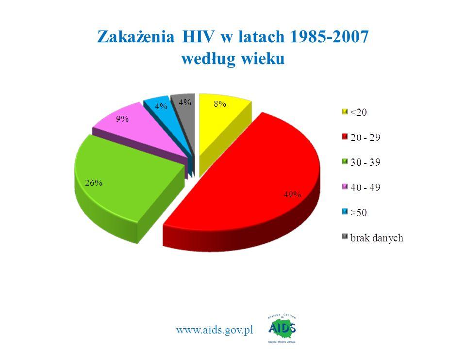 www.aids.gov.pl Zakażenia HIV w latach 1985-2007 według wieku
