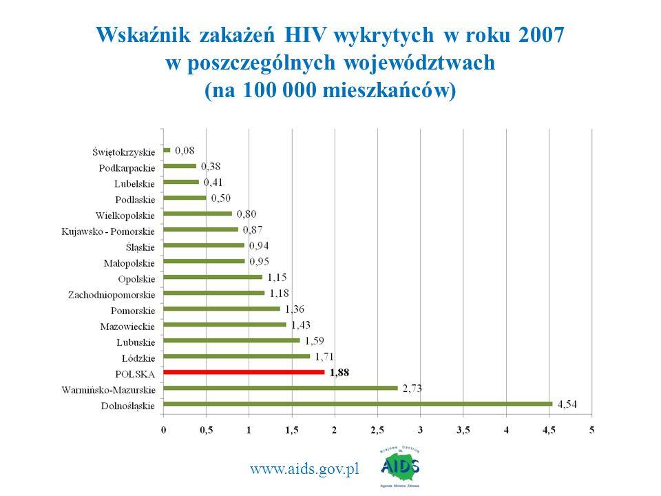 www.aids.gov.pl Wskaźnik zakażeń HIV wykrytych w roku 2007 w poszczególnych województwach (na 100 000 mieszkańców)