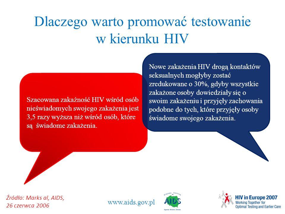 www.aids.gov.pl Dlaczego warto promować testowanie w kierunku HIV Źródło: Marks al, AIDS, 26 czerwca 2006 Szacowana zakaźność HIV wśród osób nieświado