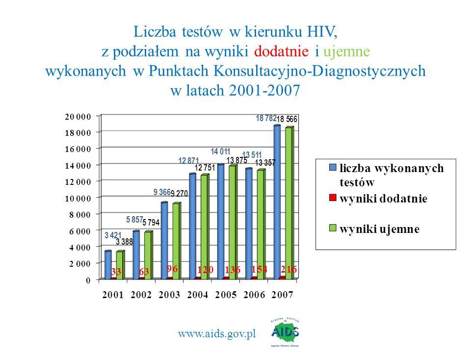 www.aids.gov.pl Liczba testów w kierunku HIV, z podziałem na wyniki dodatnie i ujemne wykonanych w Punktach Konsultacyjno-Diagnostycznych w latach 200
