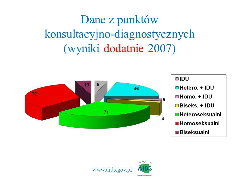 Dane z punktów konsultacyjno-diagnostycznych (wyniki dodatnie 2007) www.aids.gov.pl