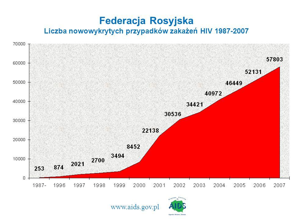 www.aids.gov.pl Federacja Rosyjska Liczba nowowykrytych przypadków zakażeń HIV 1987-2007