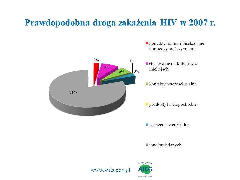 www.aids.gov.pl Prawdopodobna droga zakażenia HIV w 2007 r.