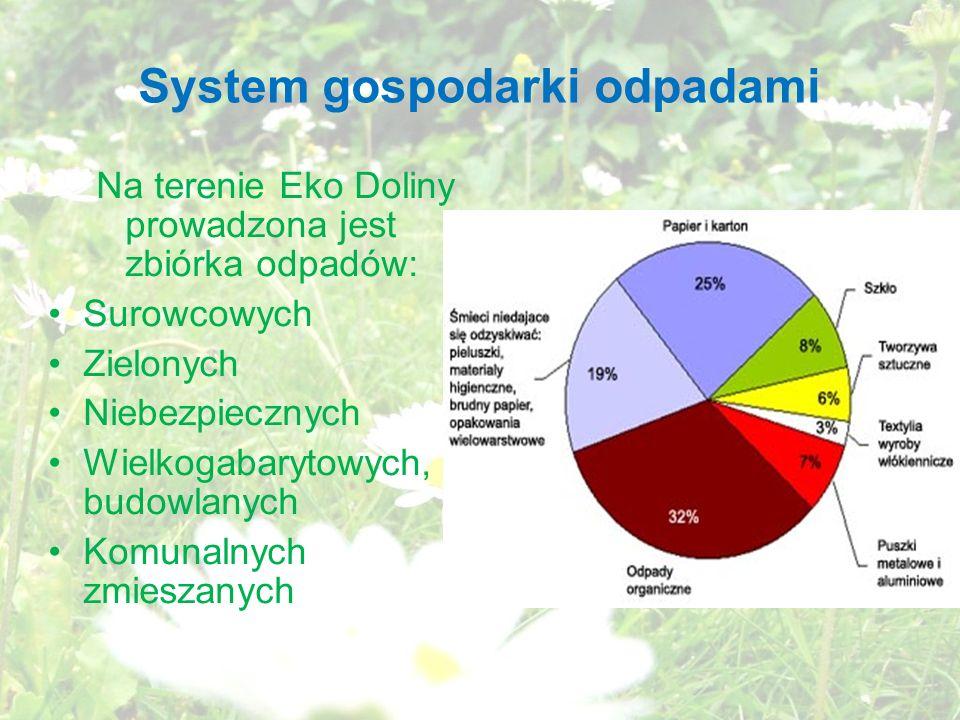 System gospodarki odpadami Na terenie Eko Doliny prowadzona jest zbiórka odpadów: Surowcowych Zielonych Niebezpiecznych Wielkogabarytowych, budowlanych Komunalnych zmieszanych
