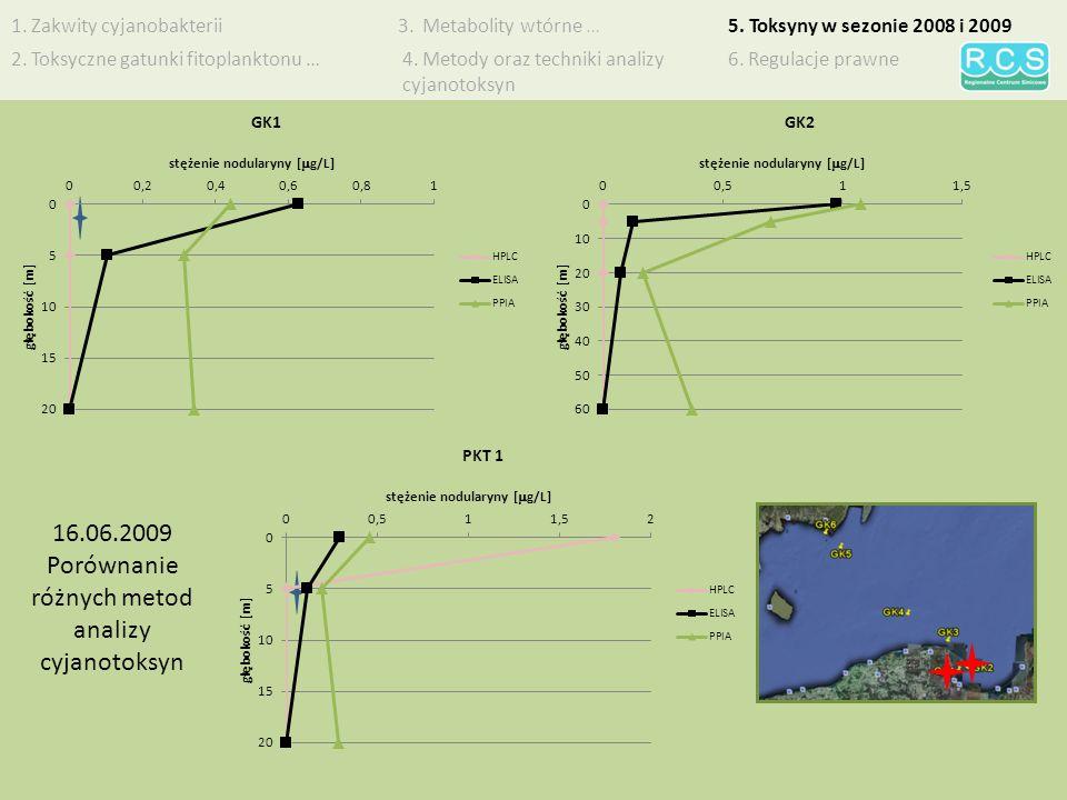 1.Zakwity cyjanobakterii 2. Toksyczne gatunki fitoplanktonu … 5.
