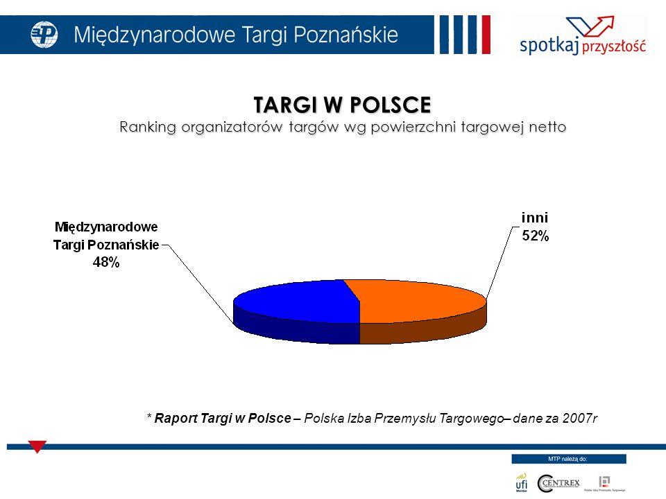 TARGI W POLSCE Ranking organizatorów targów wg powierzchni targowej netto * Raport Targi w Polsce – Polska Izba Przemysłu Targowego– dane za 2007r