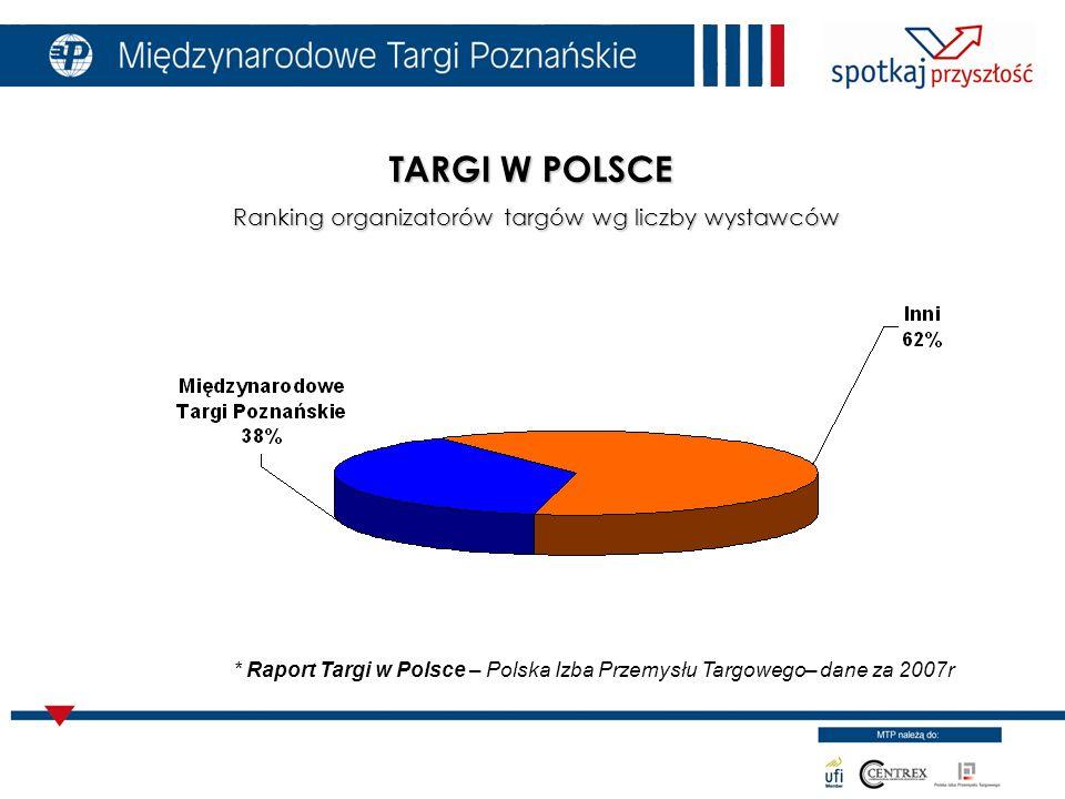 TARGI W POLSCE Ranking organizatorów targów wg liczby wystawców * Raport Targi w Polsce – Polska Izba Przemysłu Targowego– dane za 2007r