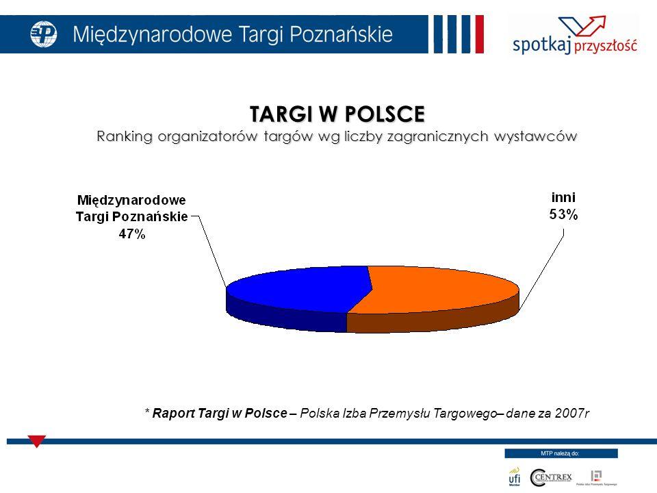 TARGI W POLSCE Ranking organizatorów targów wg liczby zagranicznych wystawców * Raport Targi w Polsce – Polska Izba Przemysłu Targowego– dane za 2007r