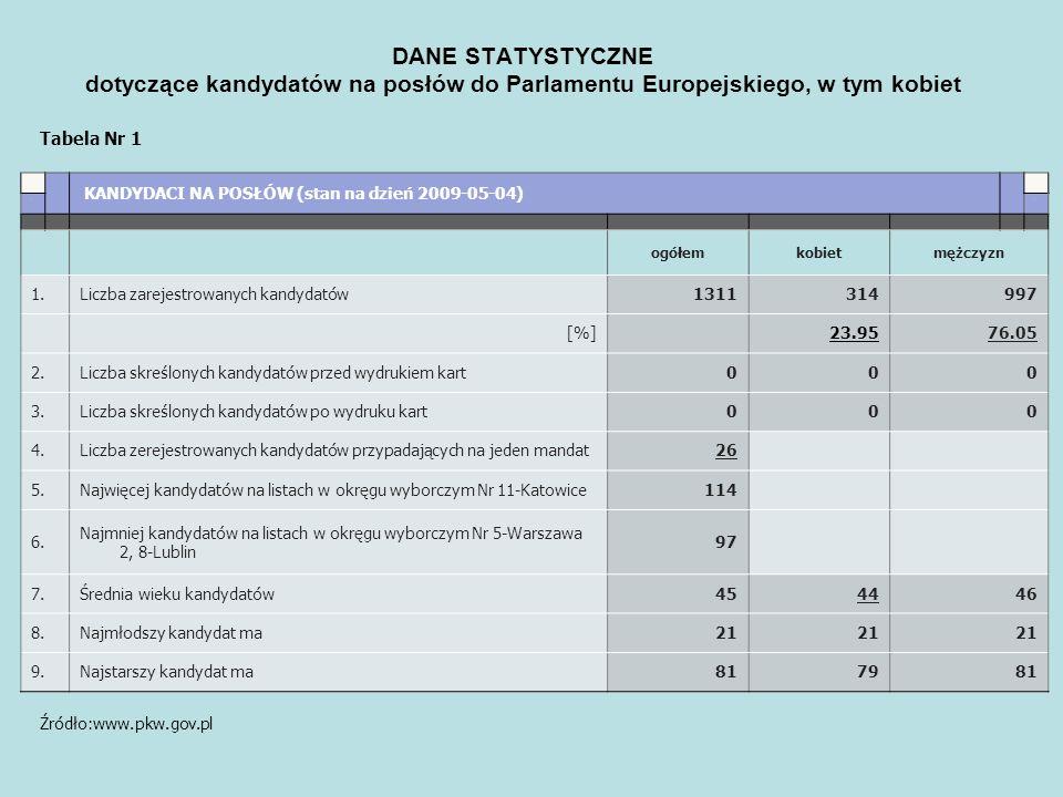Tabela Nr 1 Źródło:www.pkw.gov.pl. KANDYDACI NA POSŁÓW (stan na dzień 2009-05-04)............ ogółemkobietmężczyzn 1.Liczba zarejestrowanych kandydató