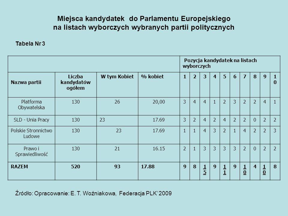 Pozycja kandydatek na listach wyborczych Nazwa partii Liczba kandydatów ogółem W tym Kobiet% kobiet1234567891010 Platforma Obywatelska 1302620,0034412