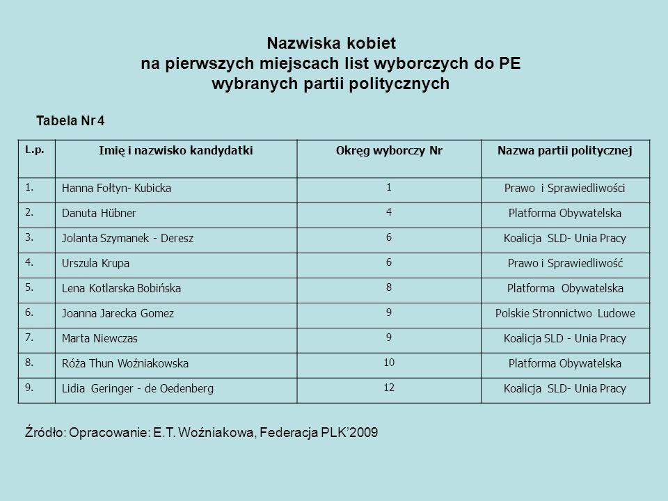 L.p. Imię i nazwisko kandydatkiOkręg wyborczy NrNazwa partii politycznej 1. Hanna Fołtyn- Kubicka 1 Prawo i Sprawiedliwości 2. Danuta Hübner 4 Platfor