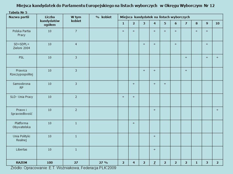 Nazwa partiiLiczba kandydatów ogółem W tym kobiet % kobietMiejsca kandydatek na listach wyborczych 12345678910 Polska Partia Pracy 107+++++++ SD+SDPL+ Zieloni 2004 104++++ PSL103+++ Prawica Rzeczypospolitej 103+++ Samoobrona RP 103+++ SLD- Unia Pracy102++ Prawo i Sprawiedliwość 102++ Platforma Obywatelska 101+ Unia Polityki Realnej 101+ Libertas101+ RAZEM1002727 %2427222132 Źródło: Opracowanie :E.T.