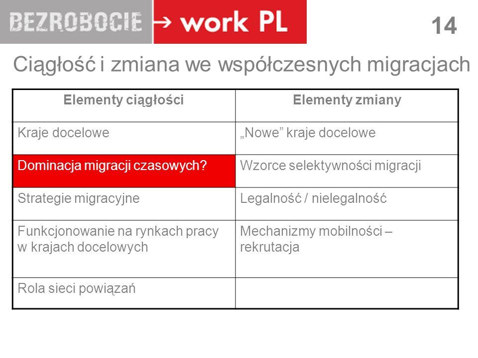 LUBLIN 14 Ciągłość i zmiana we współczesnych migracjach Elementy ciągłościElementy zmiany Kraje doceloweNowe kraje docelowe Dominacja migracji czasowy