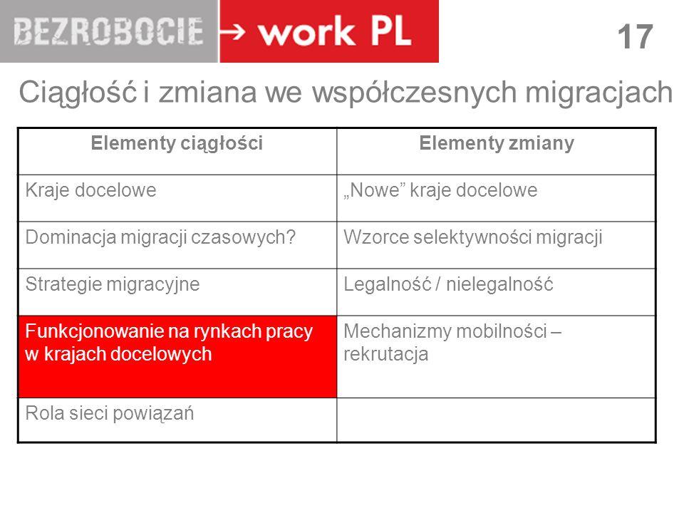 LUBLIN 17 Ciągłość i zmiana we współczesnych migracjach Elementy ciągłościElementy zmiany Kraje doceloweNowe kraje docelowe Dominacja migracji czasowy