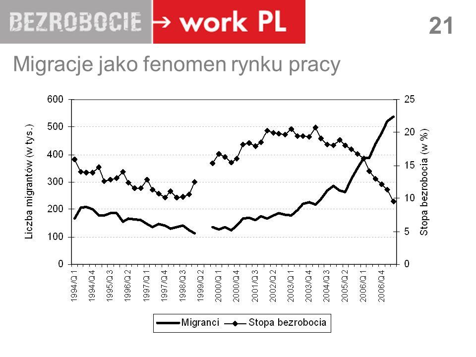 LUBLIN 21 Migracje jako fenomen rynku pracy