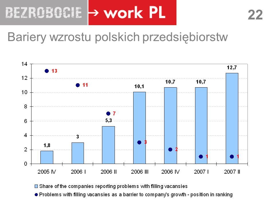 LUBLIN 22 Bariery wzrostu polskich przedsiębiorstw