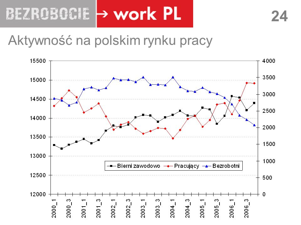 LUBLIN 24 Aktywność na polskim rynku pracy