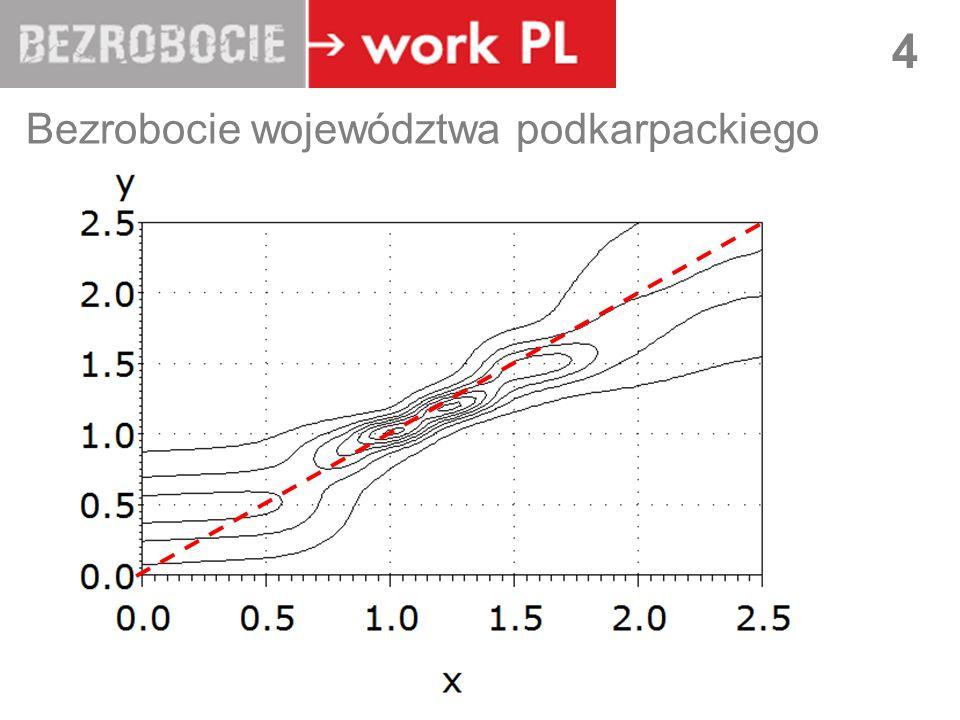 LUBLIN 4 Bezrobocie województwa podkarpackiego